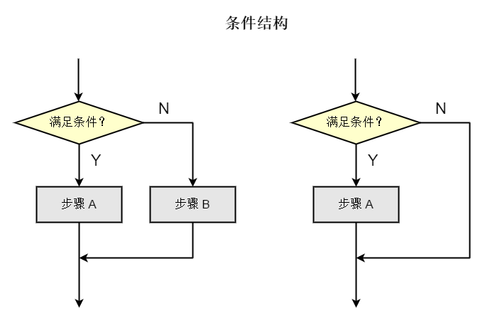 flow chart conditional