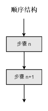 flow chart sequential